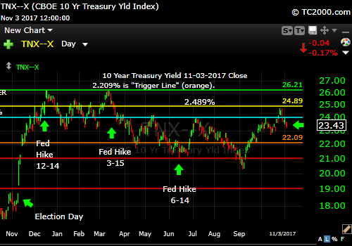 tnx-10-year-treasury-note-market-timing-chart-2017-11-03-close