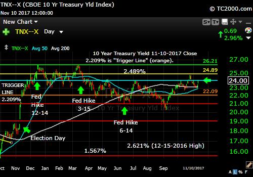 tnx-10-year-treasury-note-market-timing-chart-2017-11-10-close