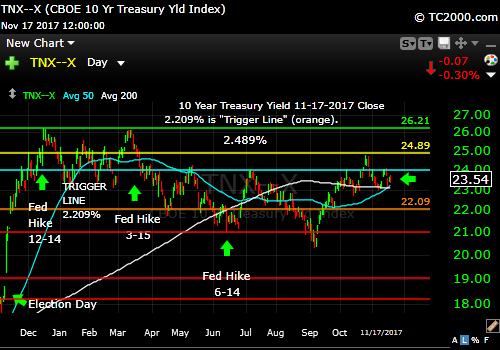 tnx-10-year-treasury-note-market-timing-chart-2017-11-17-close