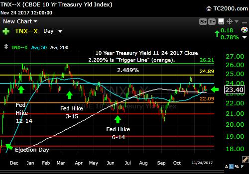 tnx-10-year-treasury-note-market-timing-chart-2017-11-24-close