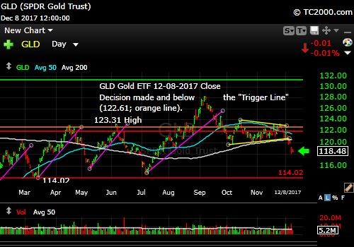 gld-gold-etf-market-timing-chart-2017-12-08-close