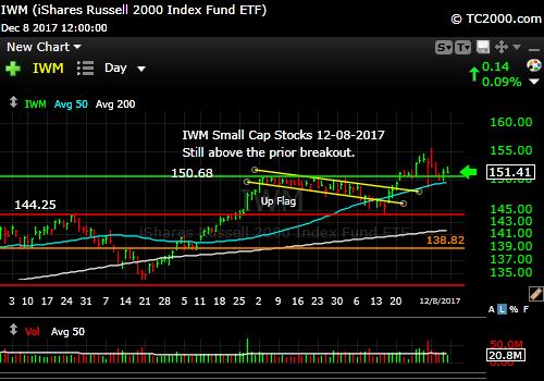 iwm-russell-2000-etf-market-timing-chart-2017-12-08-close