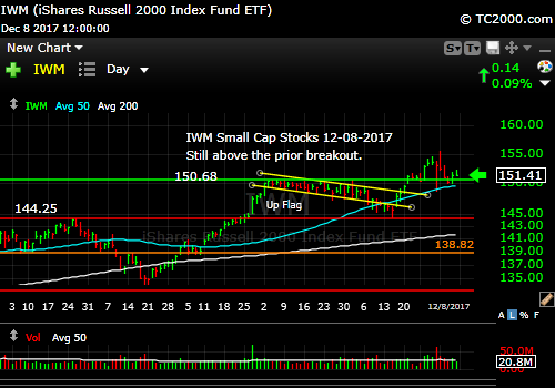 iwm-russell-2000-etf-market-timing-chart-2017-12-08-close