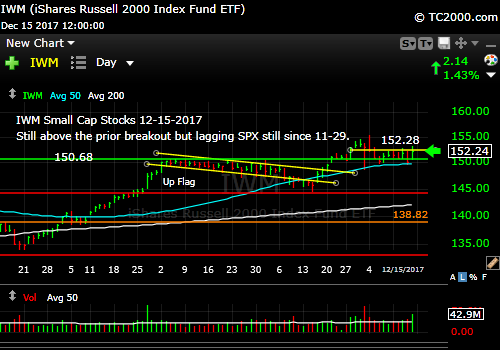 iwm-russell-2000-etf-market-timing-chart-2017-12-15-close