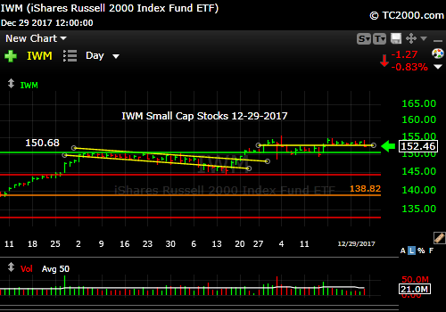 iwm-russell-2000-etf-market-timing-chart-2017-12-29-close