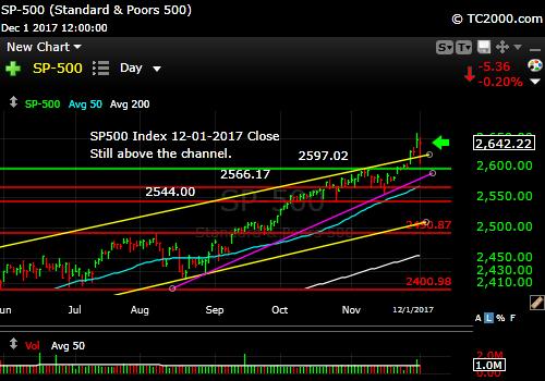 sp500-index-spx-market-timing-chart-2017-12-01-close