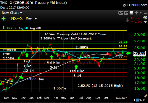 tnx-10-year-treasury-note-market-timing-chart-2017-12-01-close