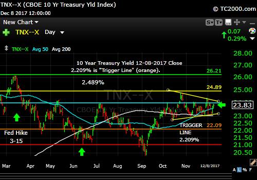 tnx-10-year-treasury-note-market-timing-chart-2017-12-08-close