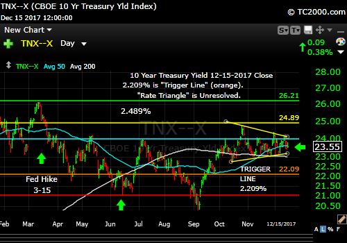tnx-10-year-treasury-note-market-timing-chart-2017-12-15-close
