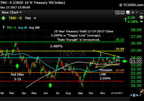 tnx-10-year-treasury-note-market-timing-chart-2017-12-15-close