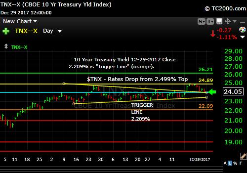 tnx-10-year-treasury-note-market-timing-chart-2017-12-29-close