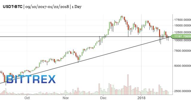 BTC-bitcoin-market-timing-chart-2018-01-23-1156am