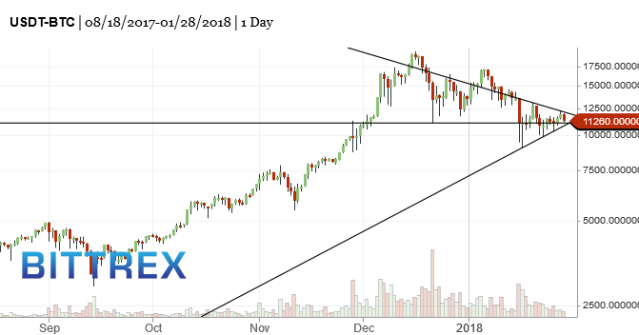 BTC-bitcoin-market-timing-chart-2018-01-29-244pm