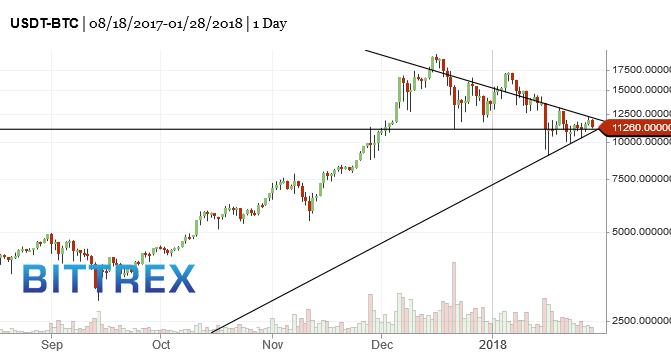 BTC-bitcoin-market-timing-chart-2018-01-29-244pm   Sun and Storm
