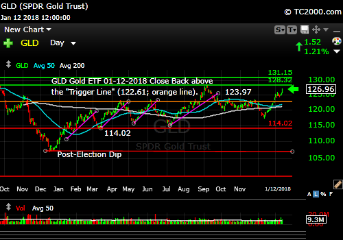 gld-gold-etf-market-timing-chart-2018-01-12-close
