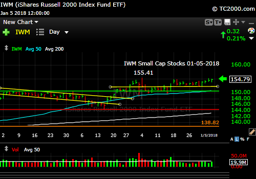 iwm-russell-2000-etf-market-timing-chart-2018-01-05-close
