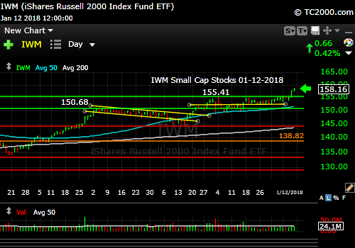 iwm-russell-2000-etf-market-timing-chart-2018-01-12-close