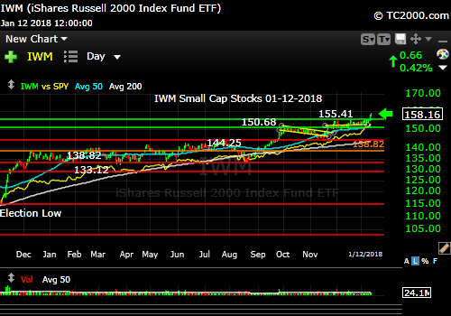 iwm-russell-2000-etf-market-timing-chart-2018-01-12-since-2016-election-close