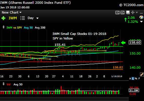 iwm-russell-2000-etf-vs-spy-market-timing-chart-2018-01-19-close