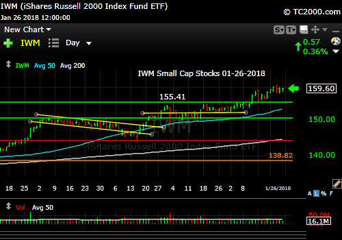 iwm-russell-2000-market-timing-chart-2018-01-26-close