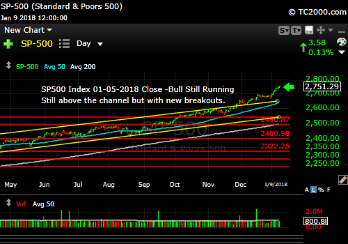 sp500-index-spx-market-timing-chart-2018-01-05-close-v2