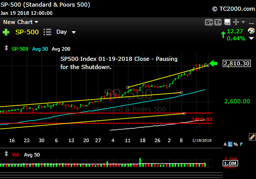 sp500-index-spx-market-timing-chart-2018-01-19-close
