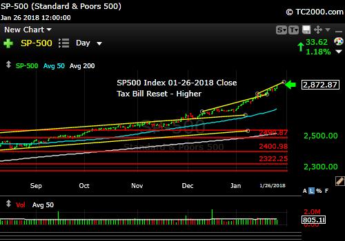 sp500-index-spx-market-timing-chart-2018-01-26-close