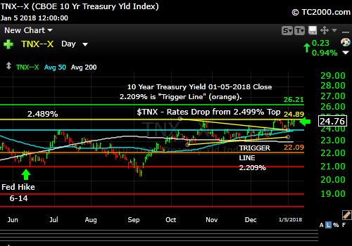 tnx-10-year-treasury-note-market-timing-chart-2018-01-05-close