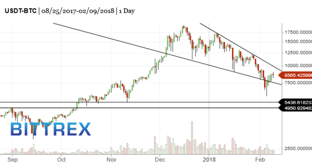BTC-bitcoin-market-timing-chart-2018-02-10-605pm
