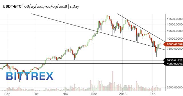 BTC-bitcoin-market-timing-chart-2018-02-10-605pm