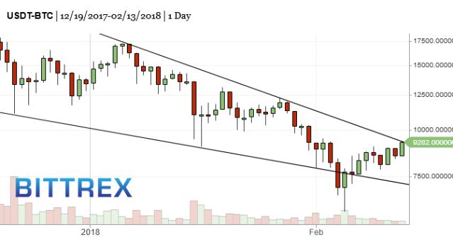 BTC-bitcoin-market-timing-chart-2018-02-14-200pm