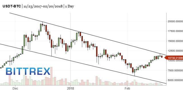 BTC-bitcoin-market-timing-chart-2018-02-20-1151pm