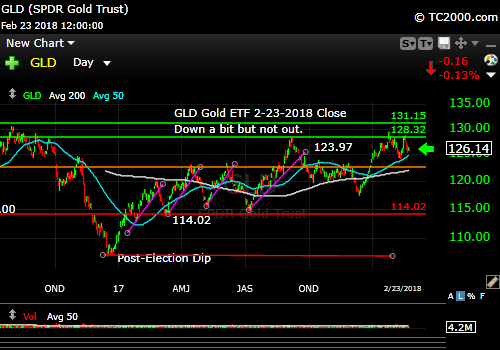 gld-gold-etf-market-timing-chart-2018-02-23-close