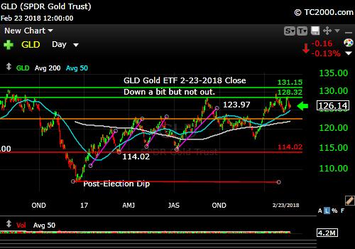 gld-gold-etf-market-timing-chart-2018-02-23-close