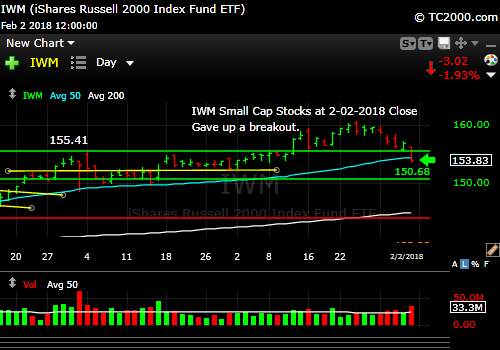 iwm-russell-2000-market-timing-chart-2018-02-02-close