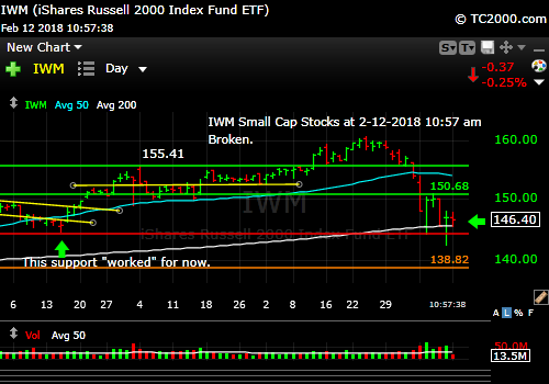 iwm-russell-2000-market-timing-chart-2018-02-12-1057am