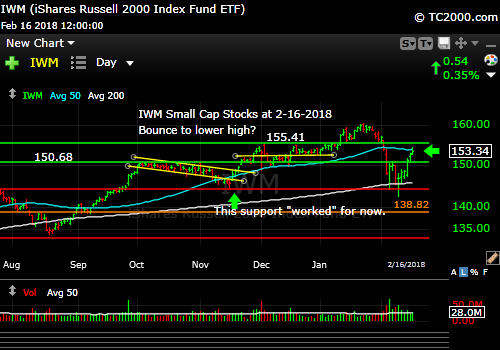 iwm-russell-2000-market-timing-chart-2018-02-16-close