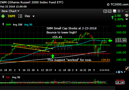 iwm-russell-2000-market-timing-chart-2018-02-23-close
