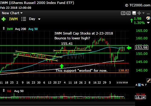 iwm-russell-2000-market-timing-chart-2018-02-23-close