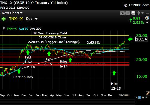 tnx-10-year-treasury-note-market-timing-chart-2018-02-02-close