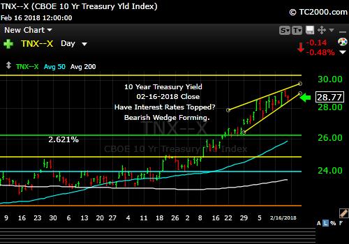 tnx-10-year-treasury-note-market-timing-chart-2018-02-16-close