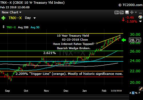tnx-10-year-treasury-note-market-timing-chart-2018-02-23-close