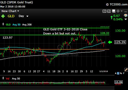 gld-gold-etf-market-timing-chart-2018-03-02-close