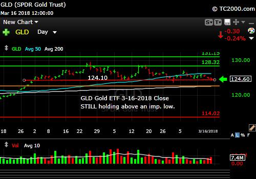 gld-gold-etf-market-timing-chart-2018-03-16-close