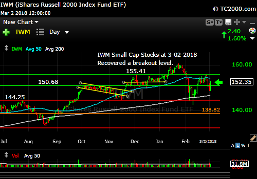 iwm-russell-2000-market-timing-chart-2018-03-02-close
