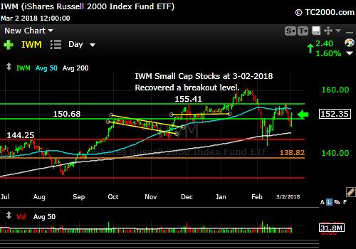 iwm-russell-2000-market-timing-chart-2018-03-02-close