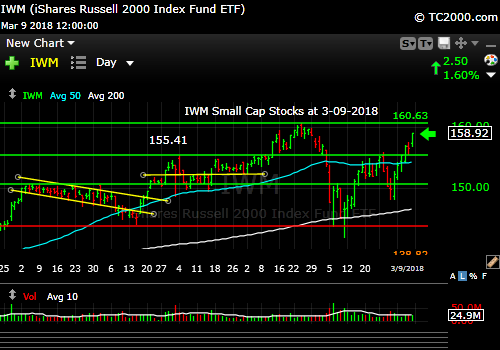 iwm-russell-2000-market-timing-chart-2018-03-09-close