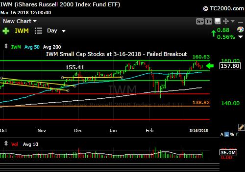 iwm-russell-2000-market-timing-chart-2018-03-16-close