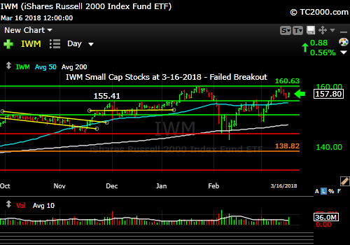 iwm-russell-2000-market-timing-chart-2018-03-16-close