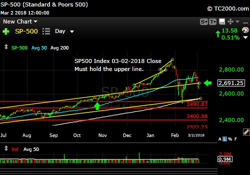 sp500-index-spx-market-timing-chart-2018-03-02-close